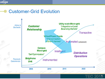 Chart taken from a slide presented by Paul De Marti of the Caltech Resnick Sustainability Institute at the May 2013 Gridwise Council Transactive Energy conference.