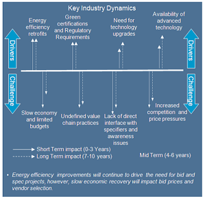Chart taken from Intelligent Buildings and the Bid Specification Process 2012 Landmark Research Study Executive Summary.