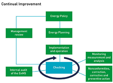Does Energy Management Reduce Costs?
