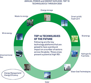 Top 10 technologies of the future